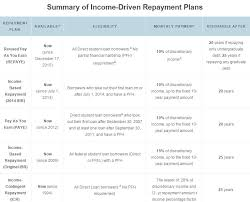 Ibr Repayment Chart Ibrinfo Help Is Here