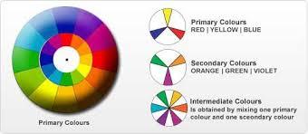 Pantone Colour Wheel Chart Simple Color Wheel Chart Colours Colors Colour Chart