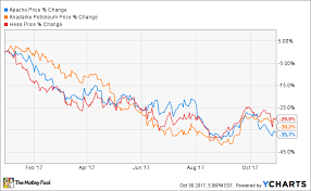 Apache Corp Stock Chart What To Expect When Apache Corporation Reports Q3 Earnings