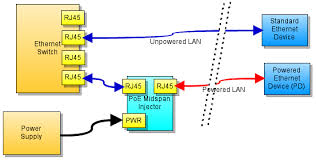 power over ethernet for arduino freetronics power over ethernet switch wiring diagram the switch and the pd is concerned, the midspan injector is totally transparent data passes directly through it unhindered however, some of the wires
