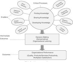 Organizational Design For Knowledge Management A Knowledge Management Model Implications For Enhancing