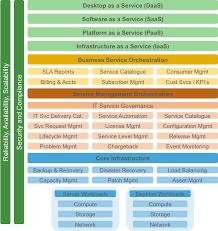 Iaas Vs Paas Iaas Vs Paas Vs Saas Vinfrastructure Blog