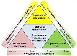 Стоимостной <b>инжиниринг</b>: <b>управление</b> стратегическими ...