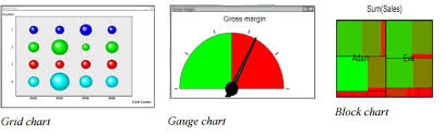 Qlik Sense Gauge Chart Charts And Tables Qlikview Tutorial Intellipaat Com
