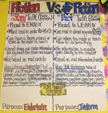 Fiction Vs Nonfiction Anchor Chart Fiction Vs Nonfiction Working 4 The Classroom Classroom