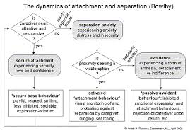 attachment theory research paper topics