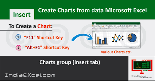 Create Charts From Data Of Worksheet Microsoft Excel 2016