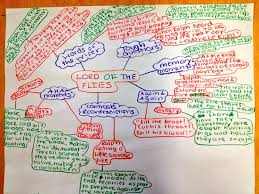 classroom amanda e lentino a student s mind map using notice and note signposts