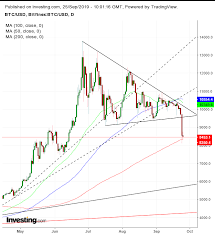 Bitcoin Day Chart Chart Of The Day Bitcoins Extreme Selloff Suggests More