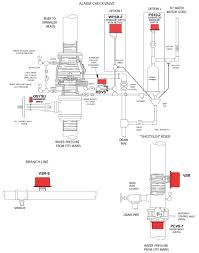 wet pipe sprinkler systems fox valley fire & safety Basic Sprinkler Systems Diagrams wet pipe sprinkler system diagram lawn sprinkler systems diagram