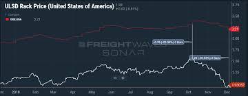Spread Between Diesel Wholesale And Retail Price Jumps 41