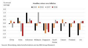 Headline Inflation Chart Chart Of The Week Asia Inflation Watch Easing Headline Vs