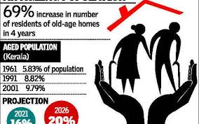 old age homes reflect sorry statistics the hindu