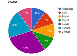 Sort Pie Charts Slices Without Sorting The Data In The