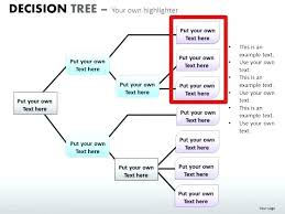 Decision Chart Example Yes No Decision Tree Template Andrewdaish Me