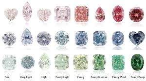 Fancy Color Diamond Price Chart Colored Diamond Intensity Diamond Education Leibish
