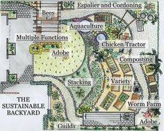 Small Picture Permaculture Build Your Sustainable and Edible Garden with the