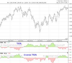 Trin Trin Arms Index Marketvolume Com