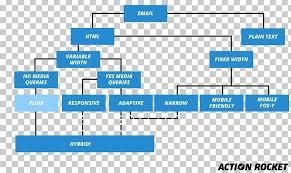 Flowchart Responsive Web Design Email Marketing Mailchimp