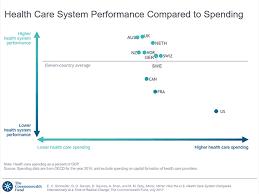 Health Insurance Comparison Chart Canada Mirror Mirror 2017 International Comparison