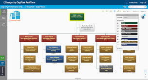 Org Chart Plus Software Org Chart Creator Software Orgplus Realtime Express