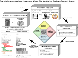 softwareconceptual diagram of the remote sensing assisted hazardous waste site monitoring decision support system for the savannah river site
