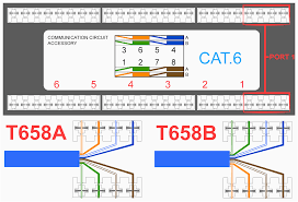 rj45 pinout wiring diagrams for cat5e or cat6 cable in 568b best of Cat5 vs Cat6 rj45 pinout wiring diagrams for cat5e or cat6 cable in 568b best of at 568b diagram
