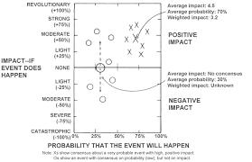 Probability Analysis Chart Probability Impact Chart