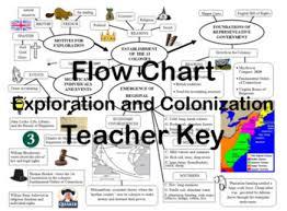 Exploration Chart Flow Chart Exploration And Colonization