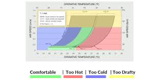 Relative Humidity Comfort Chart What Is Ashrae 55 Basics Of Thermal Comfort Simscale Blog