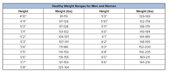 Normal Height And Weight State Of South Carolina Weight