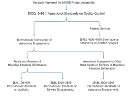 Standards Of Review Chart Isa