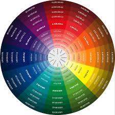 Cmyk A Colour Model That Describes