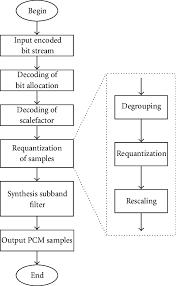 Mpeg Decoding Flow Chart Download Scientific Diagram