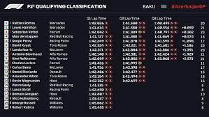 Die verhältnisse in baku sind gut und regen wird nicht erwartet. Baku Qualifying Bottas Stumps Them All Grand Prix 247