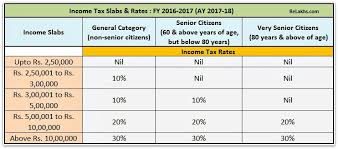 Income Tax Slab Rates For Fy 2016 17 Ay 2017 18 Budget