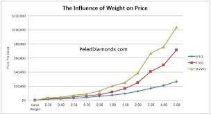 Diamond Total Weight Chart This Graph Shows The Amazing Influence Of Carat Weight On