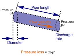 Hazen Williams Formula Pipe Flow Chart Calctool Flow In Pressurized Pipe Calculator