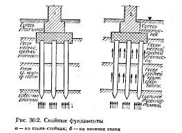 Реферат Основания и фундаменты промышленных зданий com  Основания и фундаменты промышленных зданий