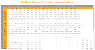 Pinyin Chart Online Education Mandarin Chinese Esperanto English