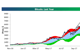 How Bitcoin Fever Is Like The Dot Com Bubble In One Chart