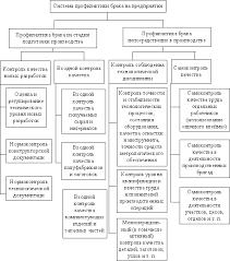 Ребрин Ю И Управление качеством Контроль учет и анализ  Система профилактики брака на предприятии