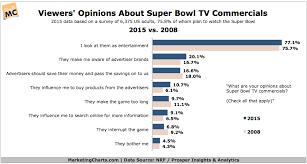 Super Bowl Chart Super Bowl 2015 Data Updated Marketing Charts