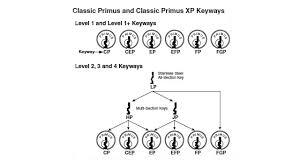 schlage primus locks. 01primusclassickeyways_10279102.png Schlage Primus Locks -