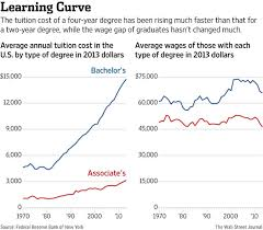 The Cost Benefit Analysis Of A College Degree In One Chart