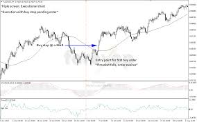 A Simple Triple Screen System For Trading Multi Timeframes