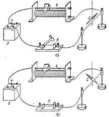 Магнитное поле электрического тока Реферат страница  Для изучения конфигурации магнитного поля создаваемого током можно использовать способ железных опилок Если через отверстие в картонной пластинке