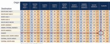 Aeroplan Miles Chart Why I Just Chose To Redeem Aeroplan Miles Over Singapore