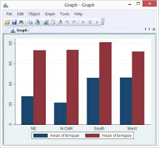 Bar Chart With Multiple Bars Graphed Over Another Variable