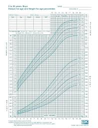 Described Who Growth Chart Girl Calculator Cdc Growth Chart
